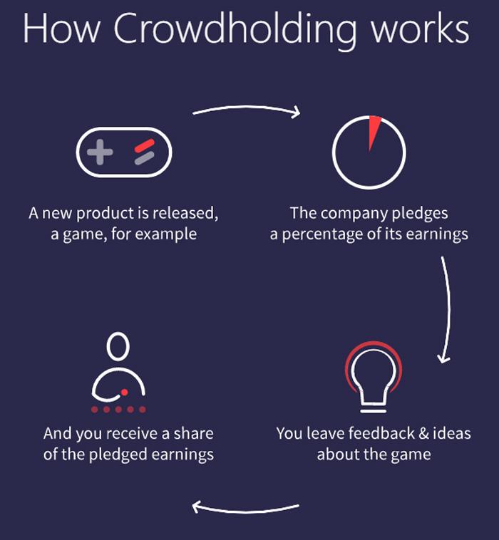 crowdholding ICO