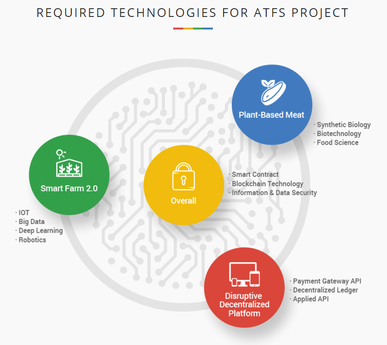 REQUIRED TECHNOLOGIES FOR ATFS PROJECT