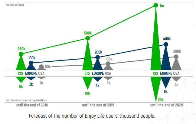 enjoy life users
