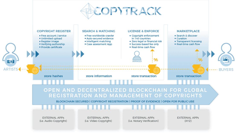 copytrack