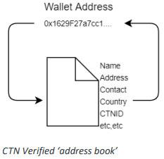 ctn wallet