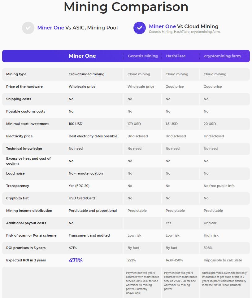 mining comparison