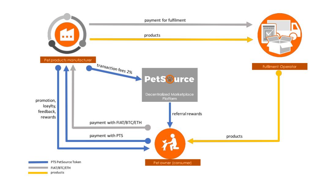 PetSource