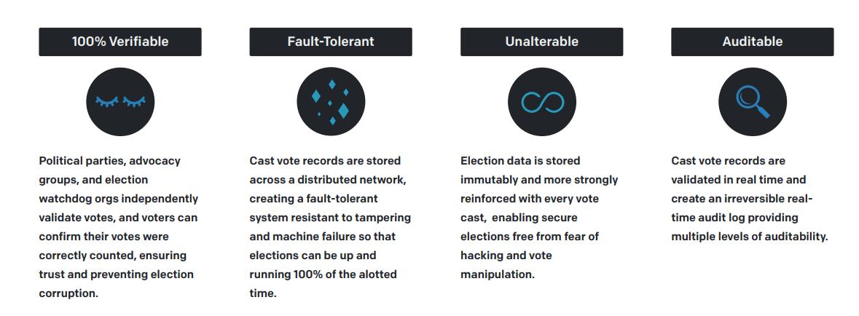 CastIron™ Mobile Voting Platform