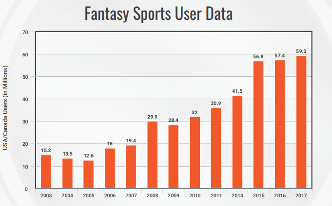Fantasy Sports User Data