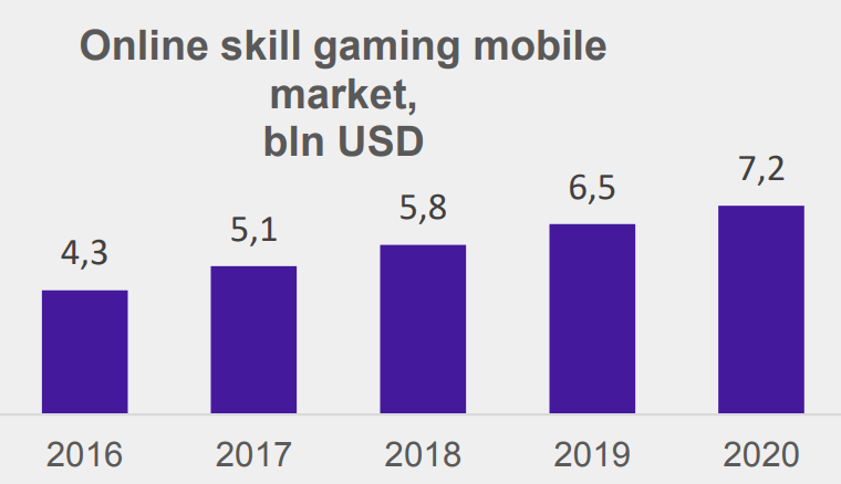 Online skill gaming mobile market