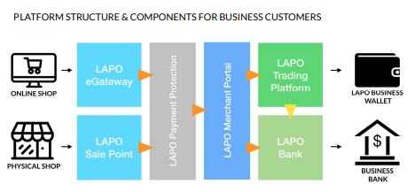 PLATFORM STRUCTURE & COMPONENTS FOR BUSINESS CUSTOMERS