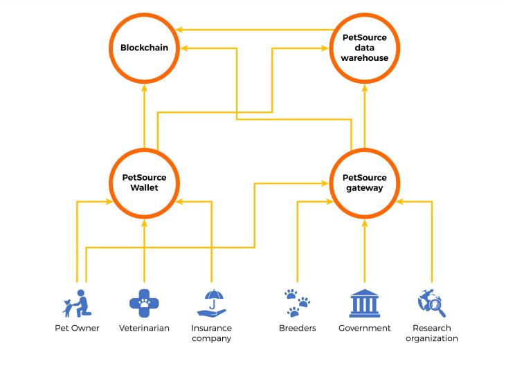 PetSource Platform Architecture