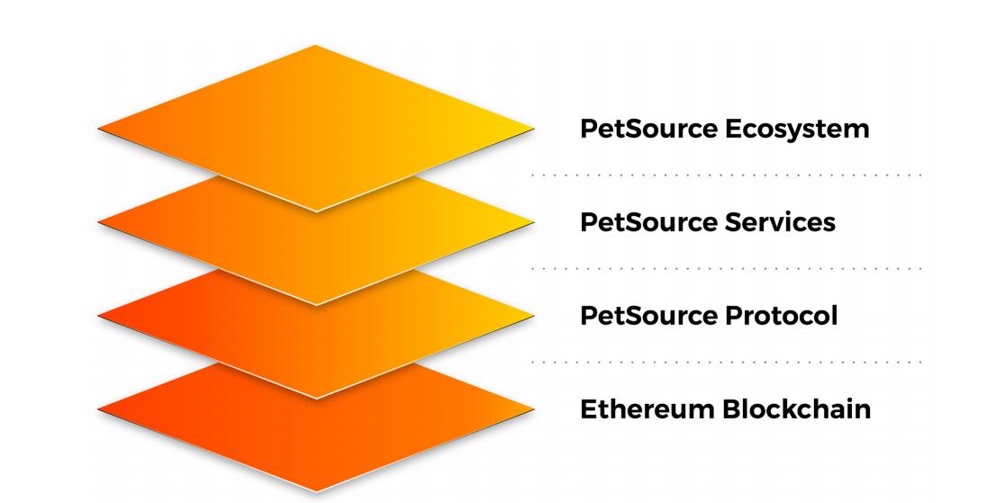 PetSource Platform Layers