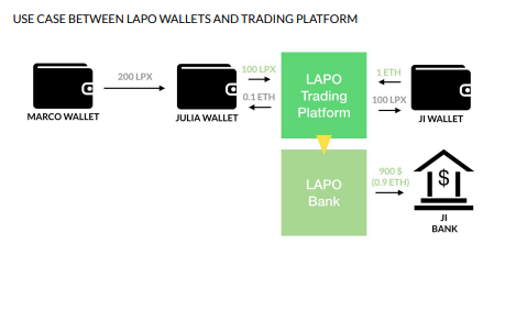 USE CASE BETWEEN LAPO WALLETS AND TRADING PLATFORM