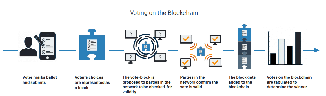 Voting on the Blockchain