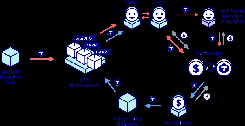 ttc ecosystem