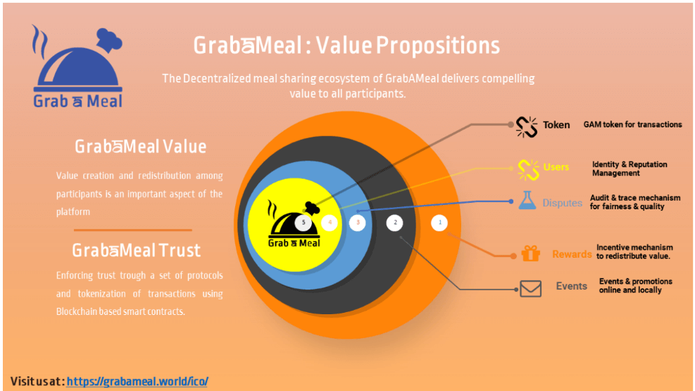 VALUE PROPOSITIONS