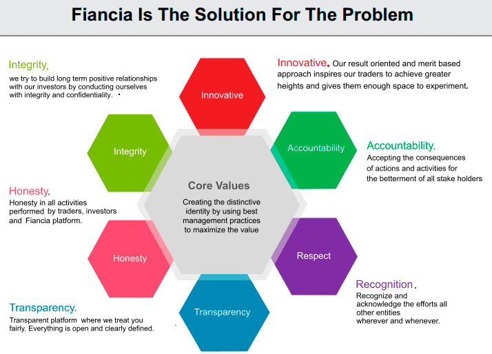 fiancia solution