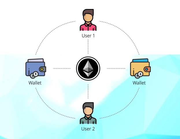 Secure & fast Ethereum based token wallet
