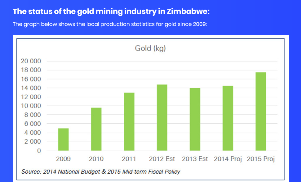 The status of the gold mining industry in Zimbabwe