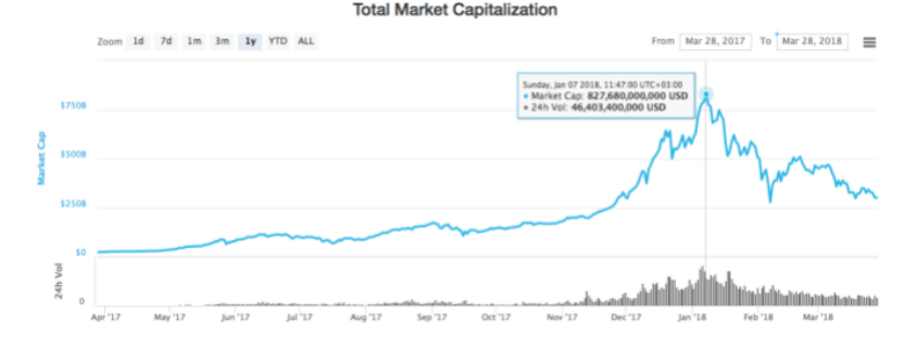Cryptocurrencies capitalization growth for 2017