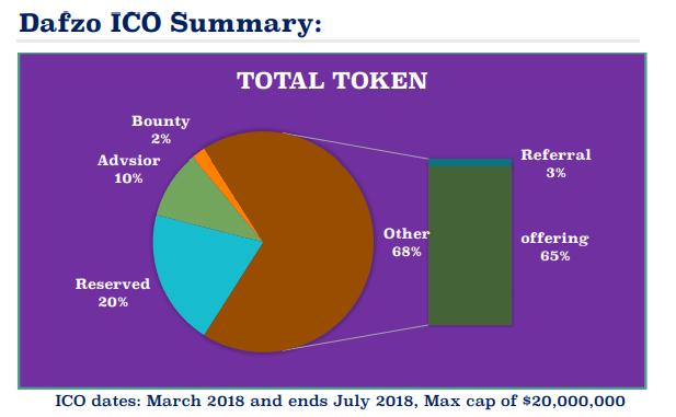 Dafzo ICO Summary