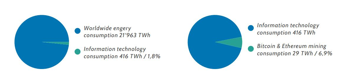 Energy consumption of crypto mining