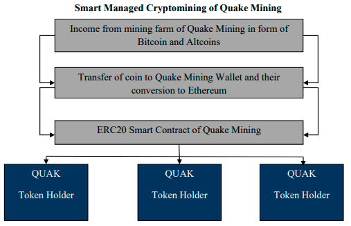 Smart Managed Cryptomining of Quake Mining