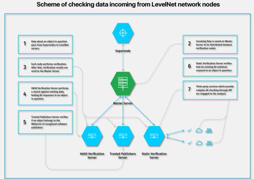 Scheme of checking data incoming from LevelNet network nodes