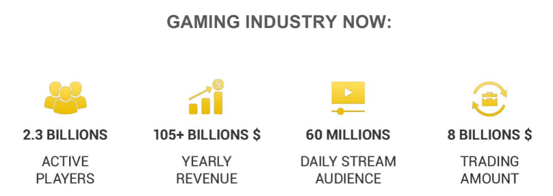 Gaming industry now