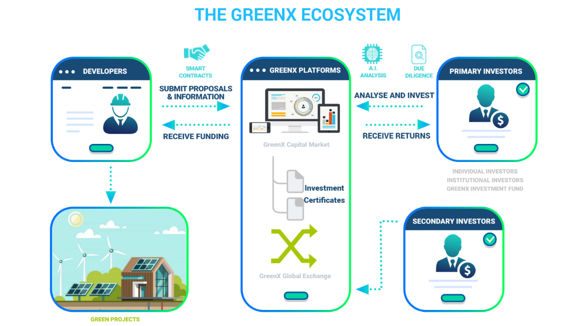 THE GREENX ECOSYSTEM