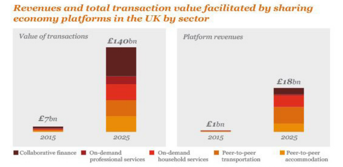 Revenues and total transaction value facilitated by sharing economy platforms in the UK by sector