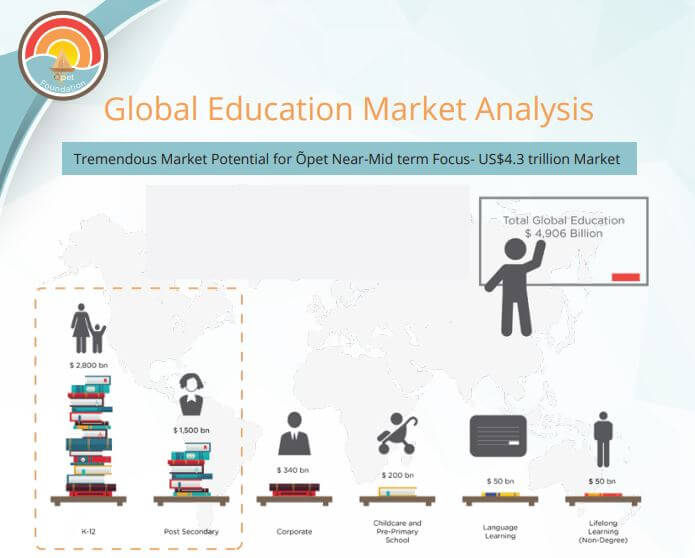 Global Education Market Analysis