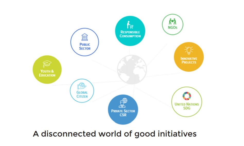 A disconnected world of good initiatives