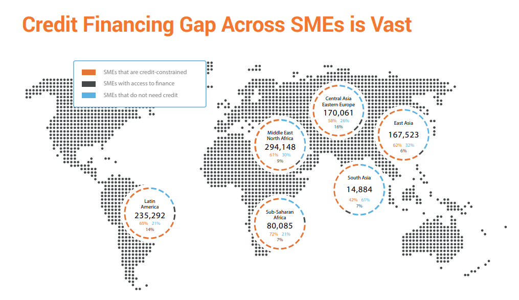 Credit Financing Gap Across SMEs is Vast