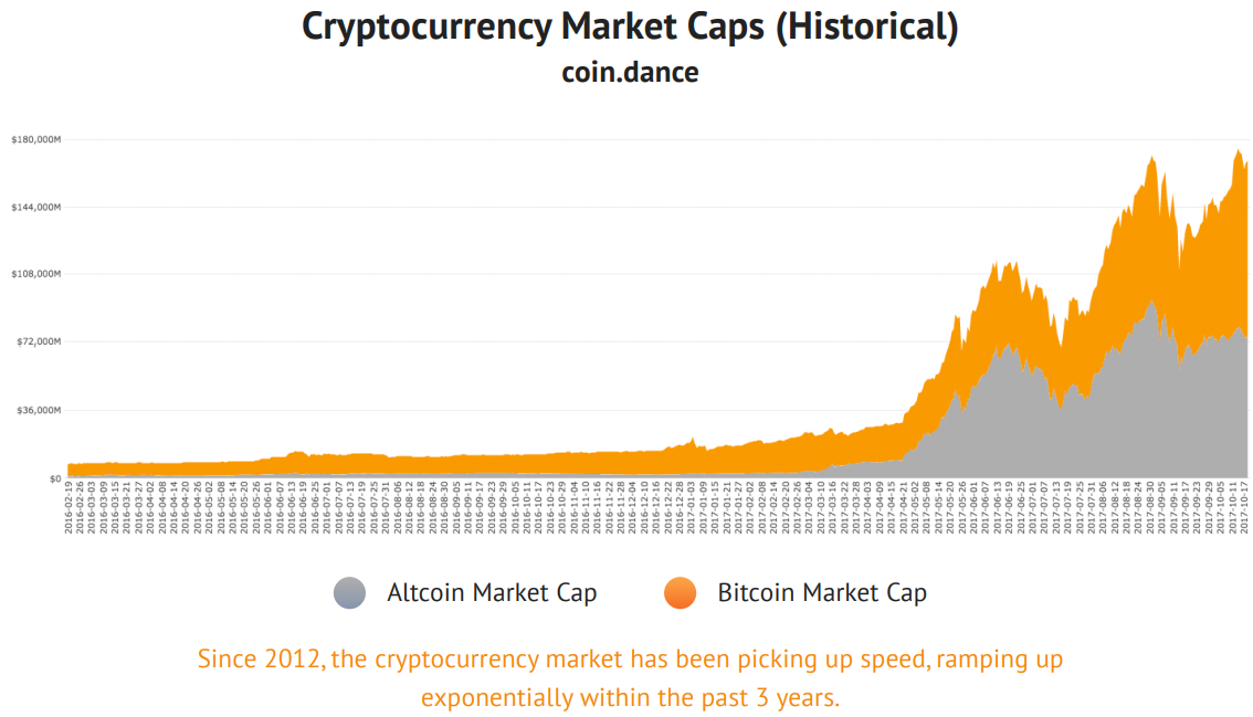 Cryptocurrency Market Caps