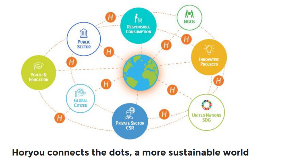 Horyou connects the dots, a more sustainable world