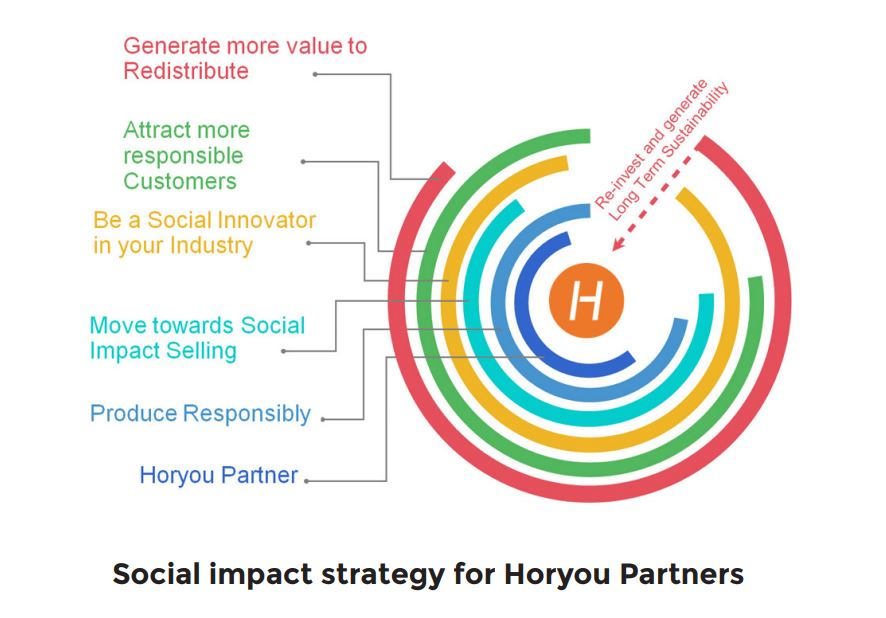 Social impact strategy for Horyou Partners