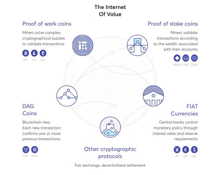 The Internet Of Value