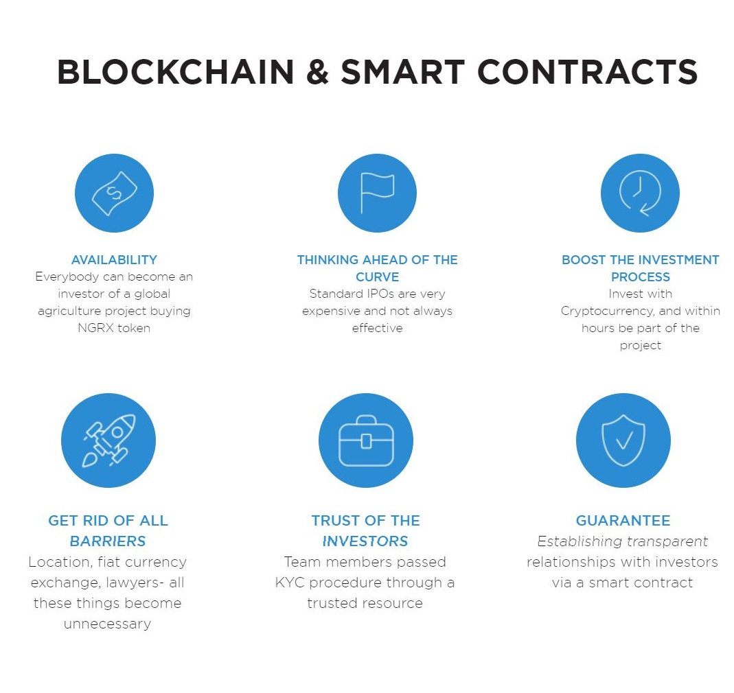 BLOCKCHAIN & SMART CONTRACTS