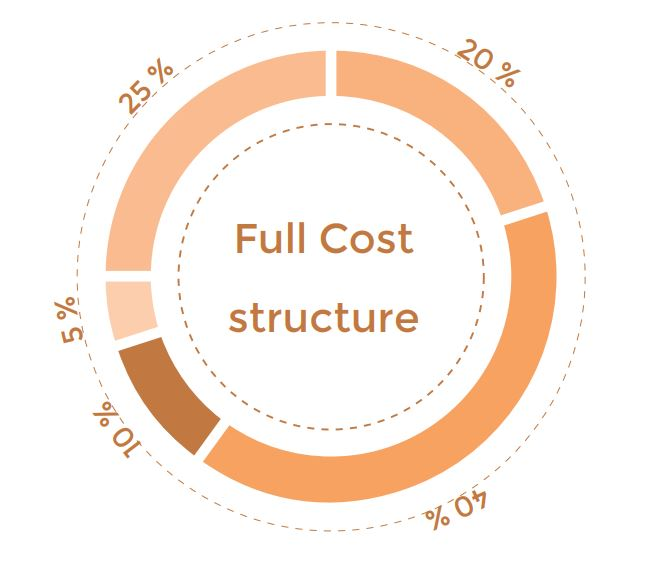 Full Cost structure