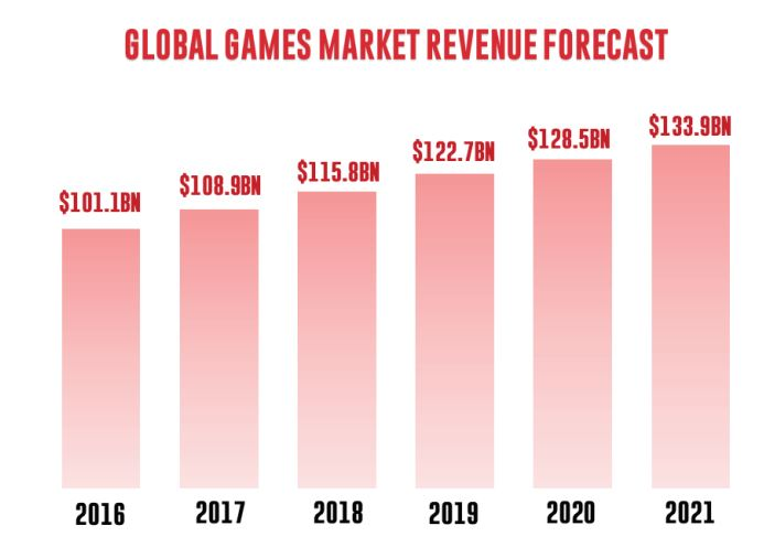 Global games market revenue forecast