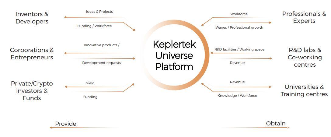 Keplertek Universe Platform