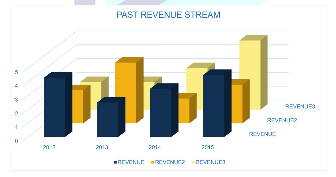 PAST REVENUE STREAM