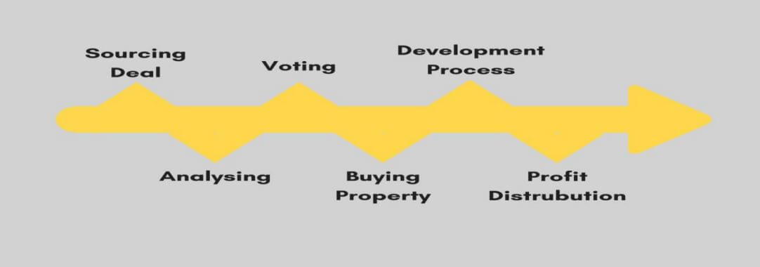 Property Selection