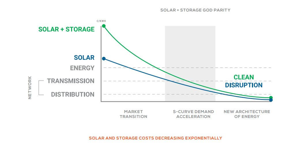 SOLAR AND STORAGE COSTS DECREASING EXPONENTIALLY