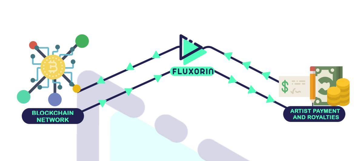 FLUXORIN