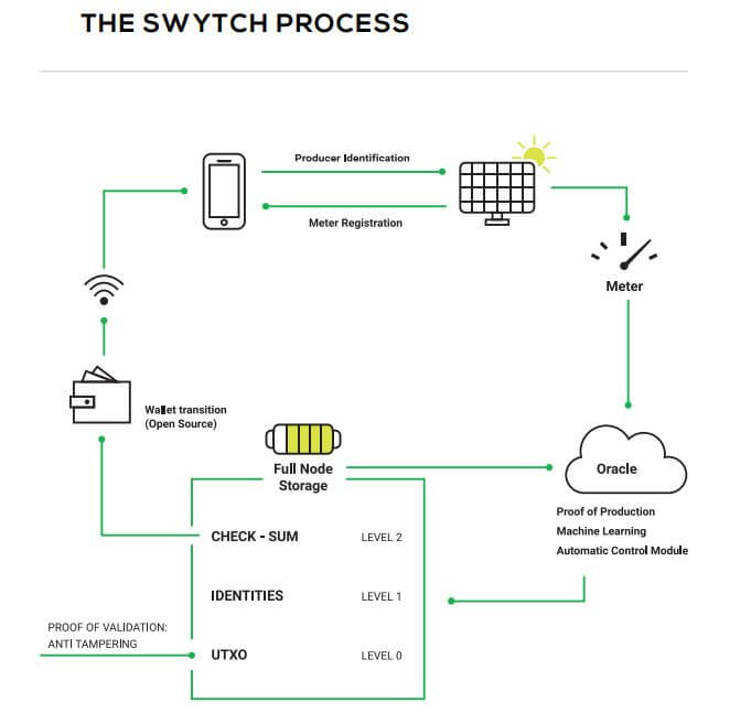 THE SWYTCH PROCESS