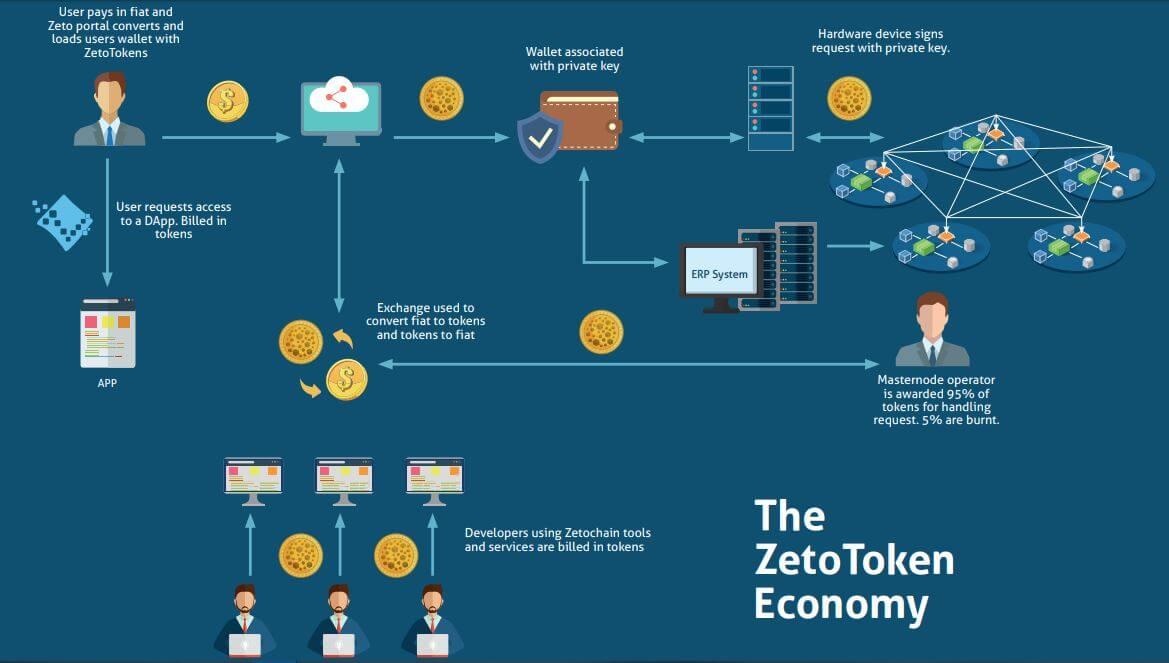 The ZetoToken Economy