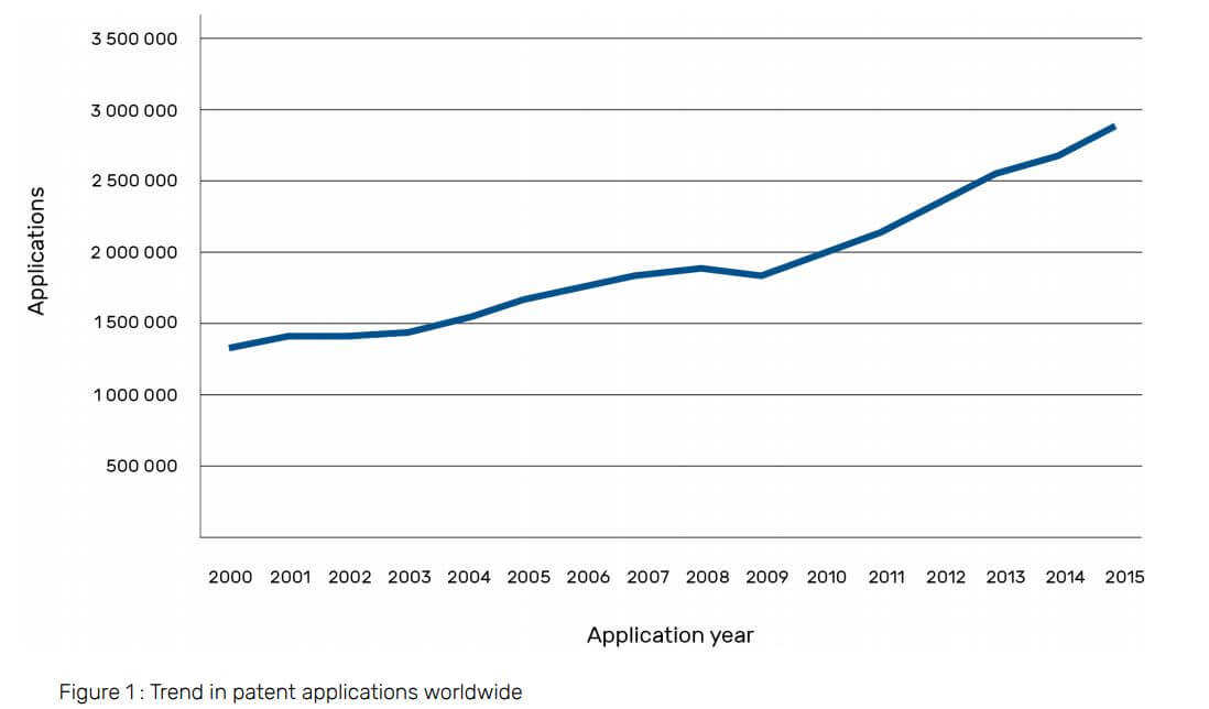 Trend in patent applications worldwide