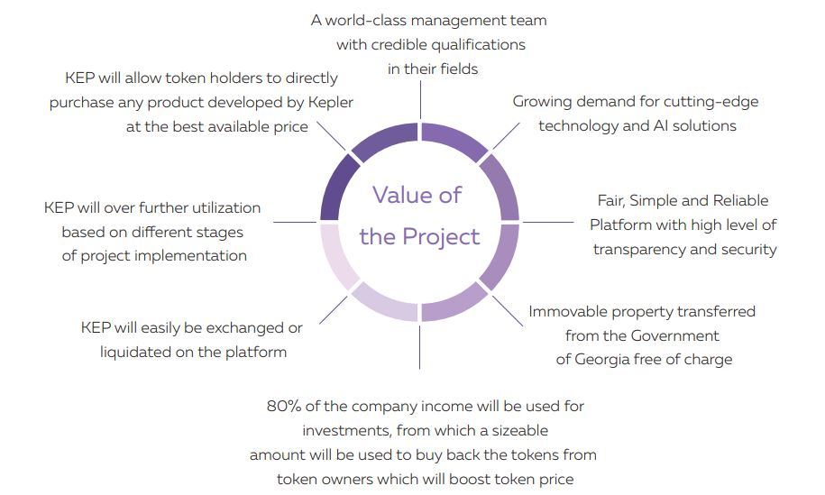 Value of the Project