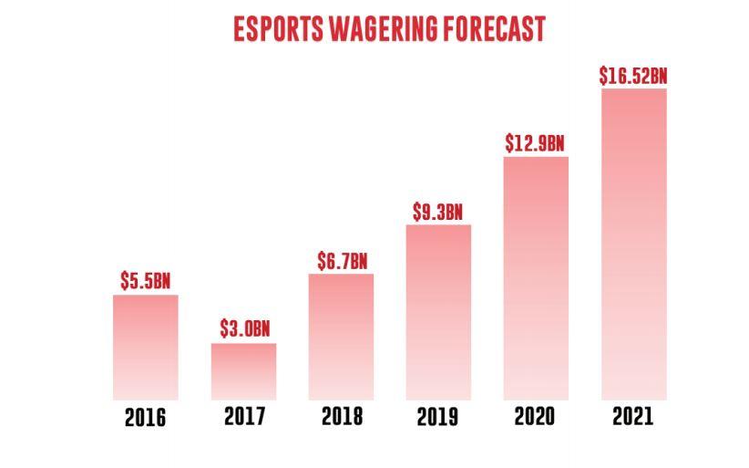 Esports wagering forecast