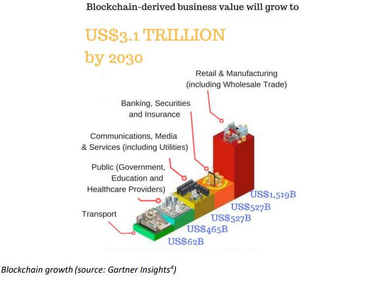 Blockchain growth