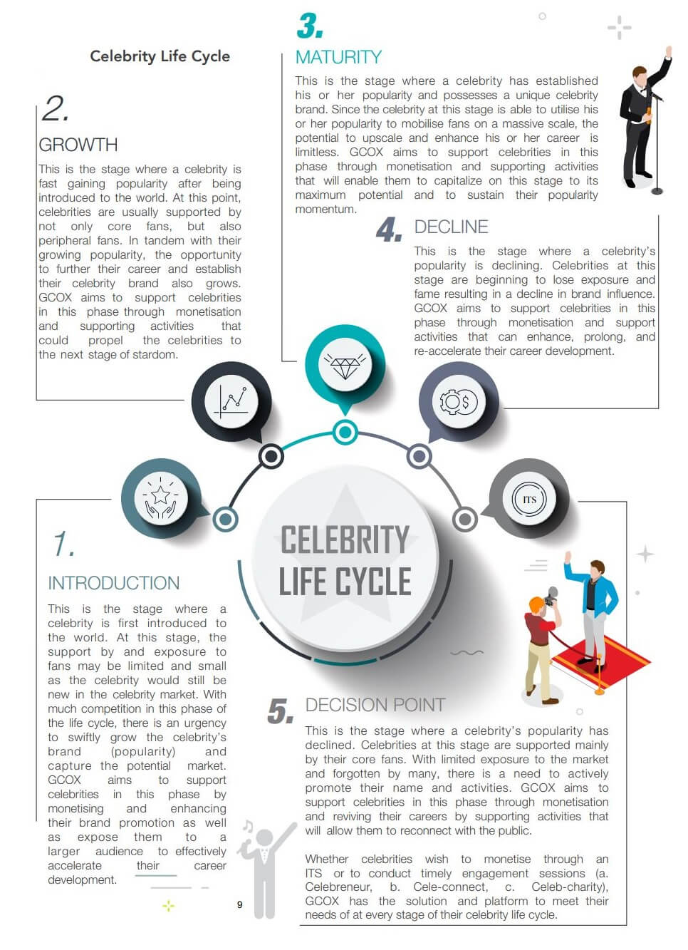 Celebrity Life Cycle